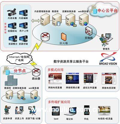 从无盘网吧到云计算,服务器核心共享技术